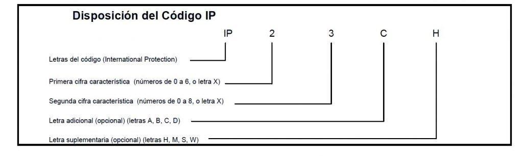 Dsiposición del código IP