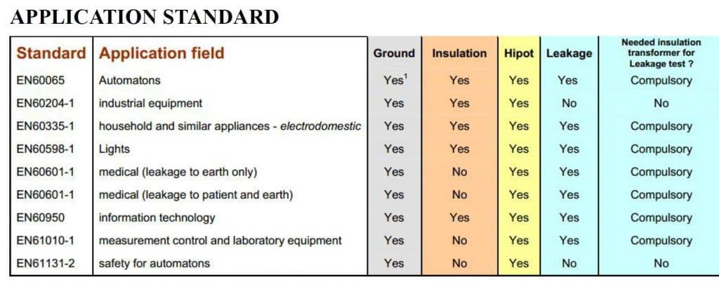 Estándares de seguridad eléctrica